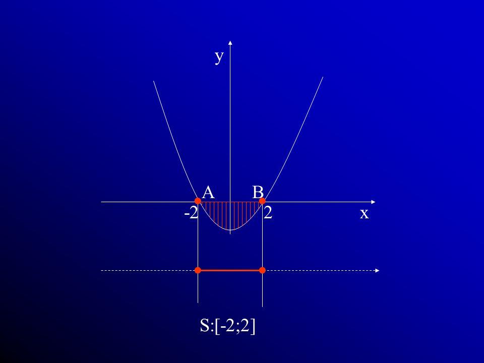 x y 2 -2 A B •   S:[-2;2]